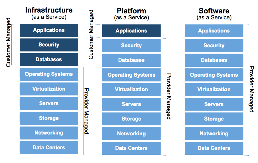 infrastructure-as-a-services-